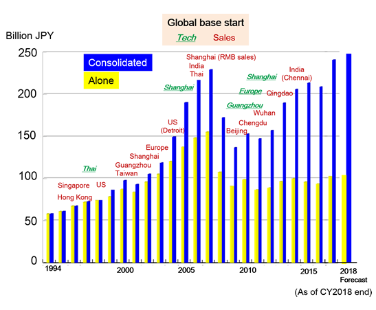 Expansion history of global base and sales (Y1994 - 2018)